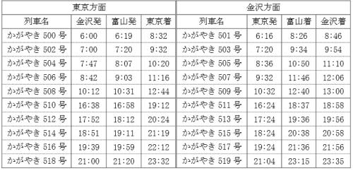 北陸新幹線かがやき・時刻表