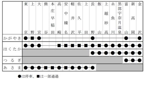 北陸新幹線かがやき・はくたか・つるぎ・あさまの停車駅