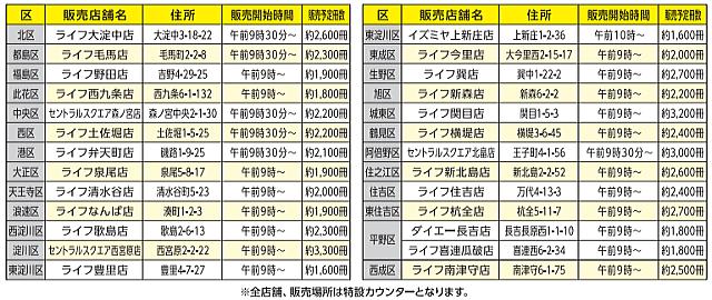 大阪プレミアム商品券の2次販売リスト