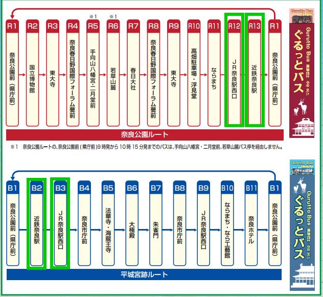 ぐるっとバス・奈良運行ルート
