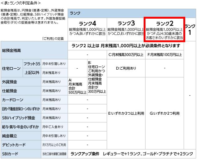 住信SBIネット銀行・スマートプログラム、ランク判定条件