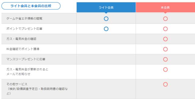 マイ大阪ガス、ライト会員と本会員の比較表