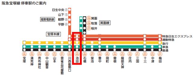 阪急宝塚線停車路線図