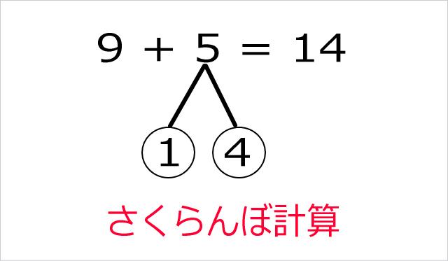 「さくらんぼ計算」で解いてみた一例(9+5=14)