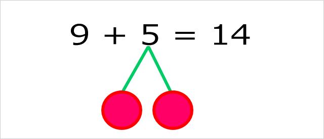「さくらんぼ計算」繰り上がりの式と枝分かれしたさくらんぼの図
