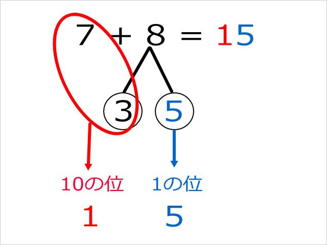 「さくらんぼ計算」の解き方・教え方。10の位と1の位を答えに書く