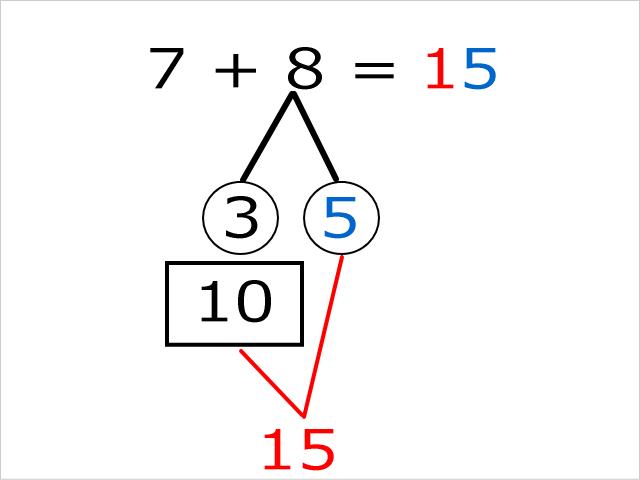 「さくらんぼ計算」の解き方・教え方。10の位は「10」に、1の位を答えはそのまま書く