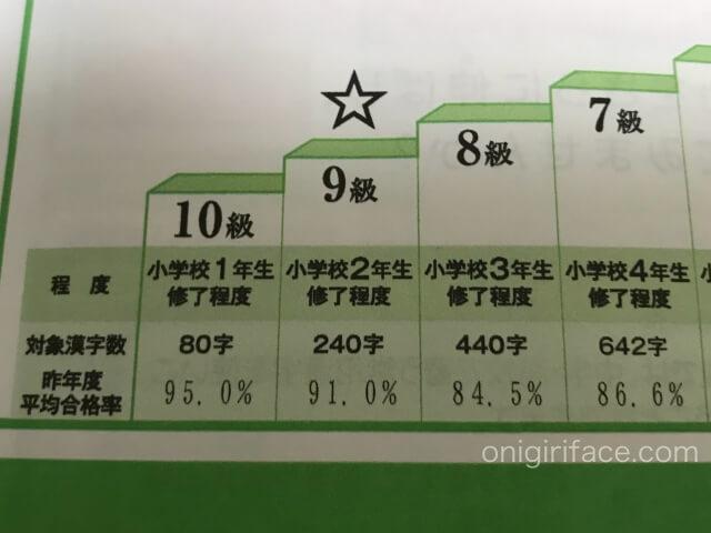 「検定結果資料」漢検9級の平均合格率