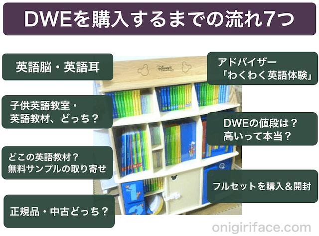 ディズニー英語システム(DWE)を購入するまでの7つの流れ