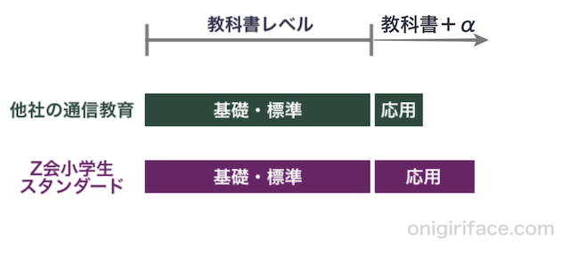 Z会小学生コーススタンダードと他社の通信教育とのレベルを比較したグラフ