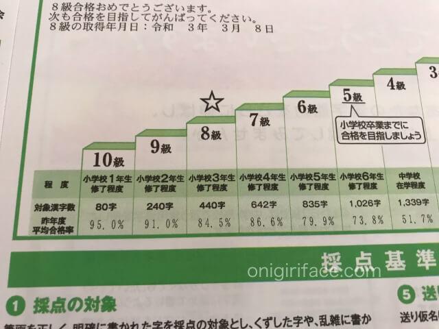 「検定結果資料」漢検8級の平均合格率